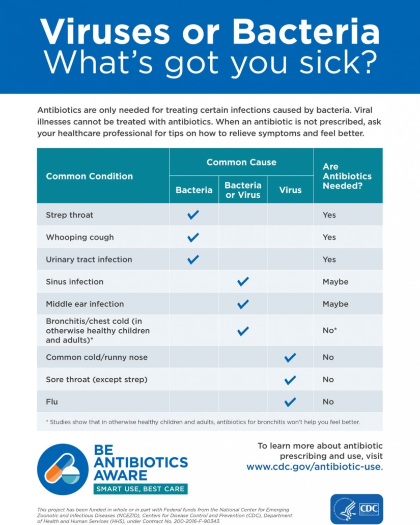 Viruses or Bacteria: Why are you sick?